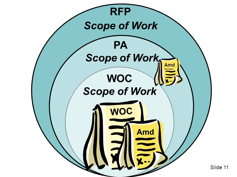 RFP Scope of Work PA Scope of Work WOC Scope of Work WOC Amd