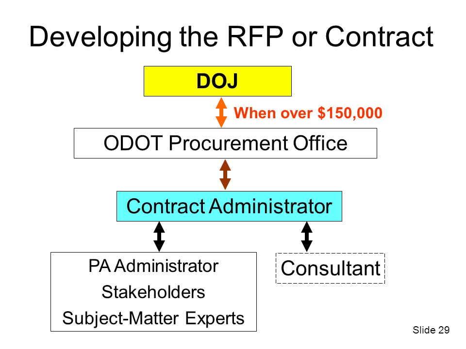 Developing the RFP or Contract