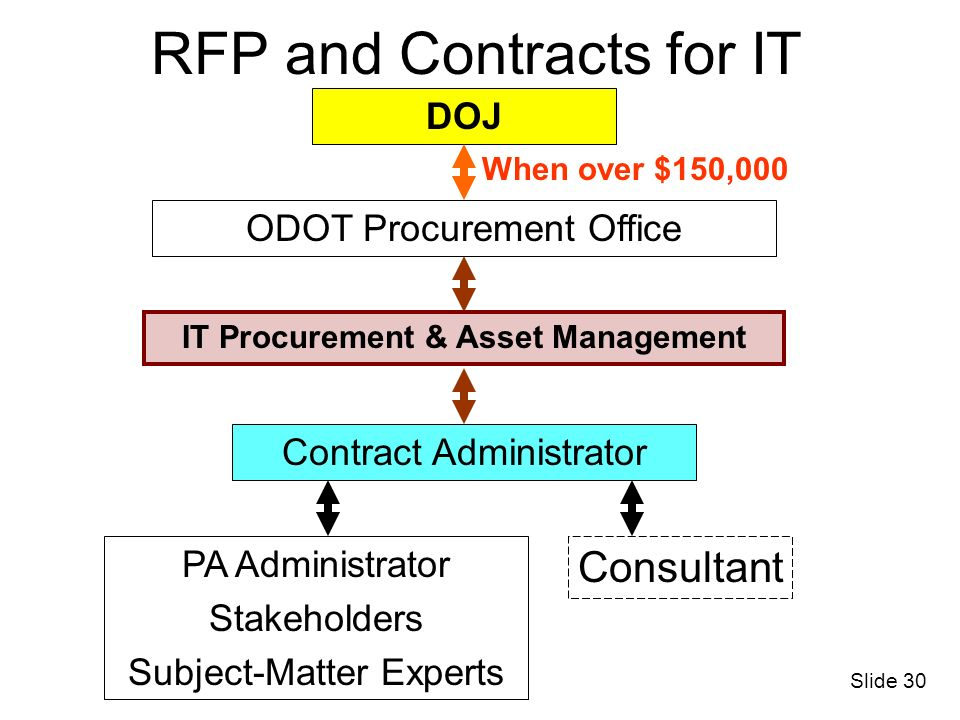 RFP and Contracts for IT