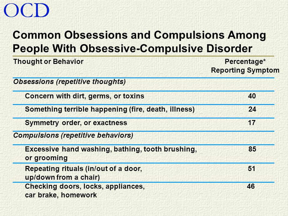 OCD Common Obsessions and Compulsions Among
