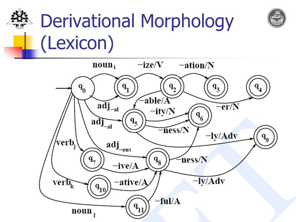 derivational morphology This site constitutes a russian derivational morphology database (unimorph)  with 92,970 russian words taken originally from zaliznyak's.