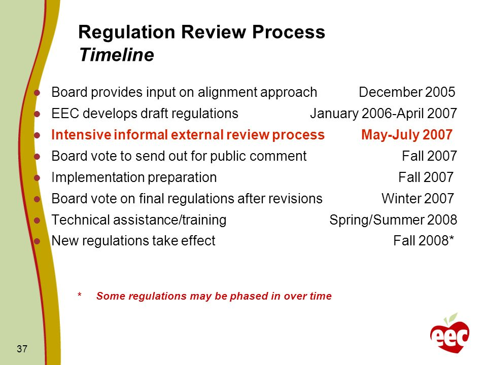 Regulation Review Process Timeline