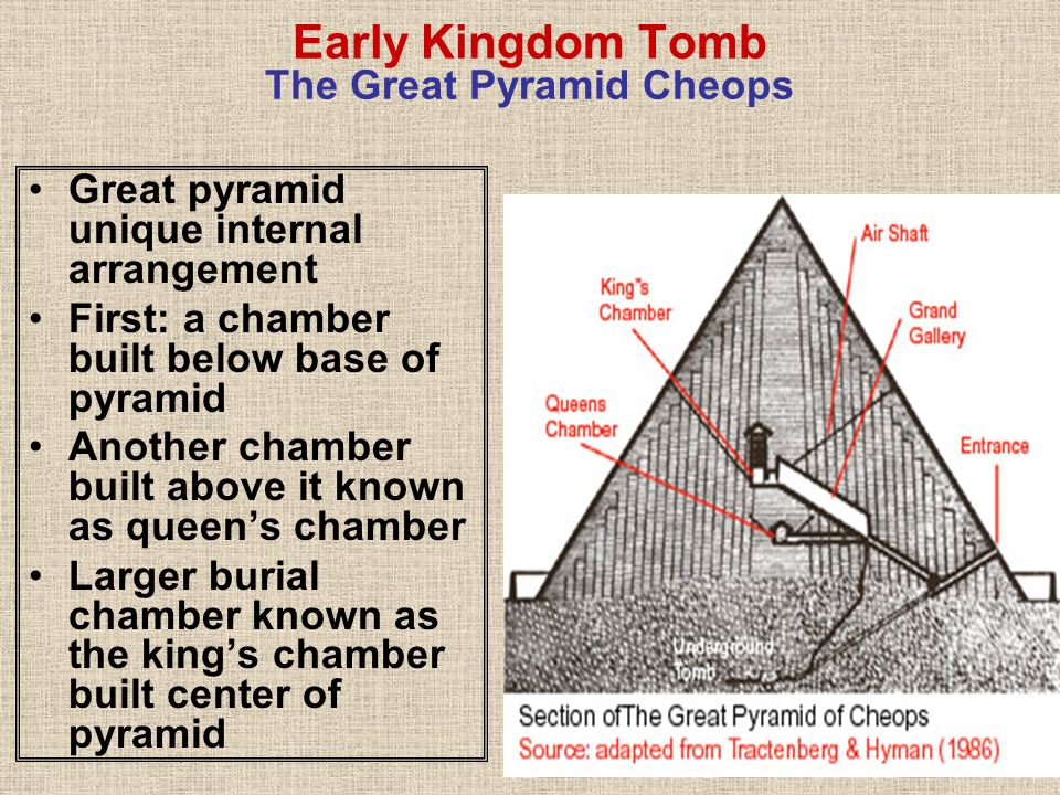 Early Kingdom Tomb The Great Pyramid Cheops