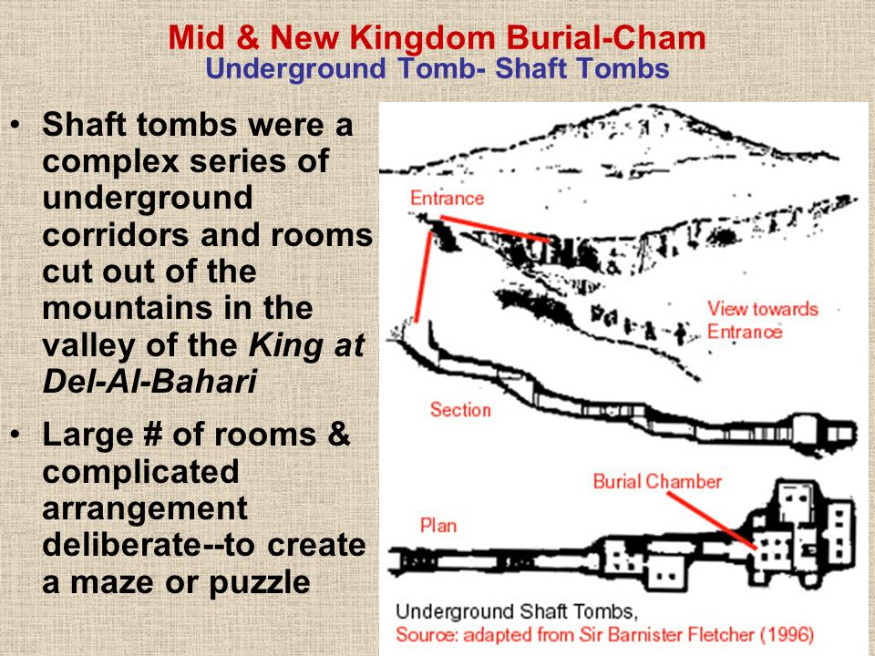 Mid & New Kingdom Burial-Cham Underground Tomb- Shaft Tombs