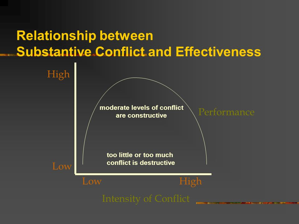 conflict can be constructed as well as destructive essay A well-designed conflict management system can make a tremendous conflict management systems: a methodology for addressing the destructive conflict.