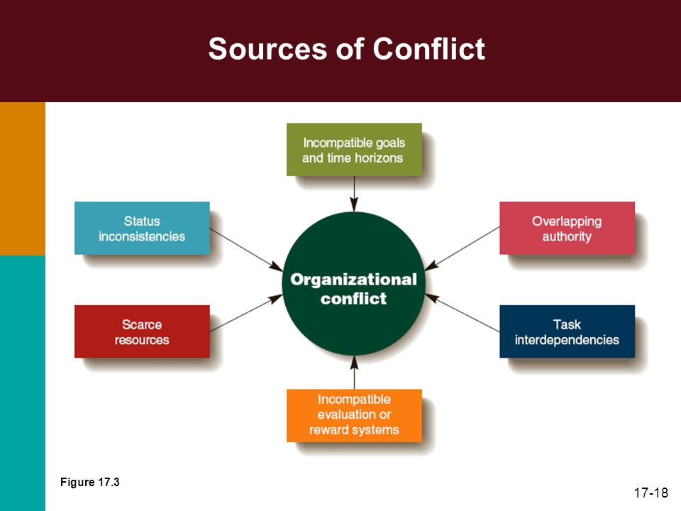 organisation conflict Personalities organizational strife is sometimes traced to personalities this is one person differing with another based simply on how he or she feels about that person.
