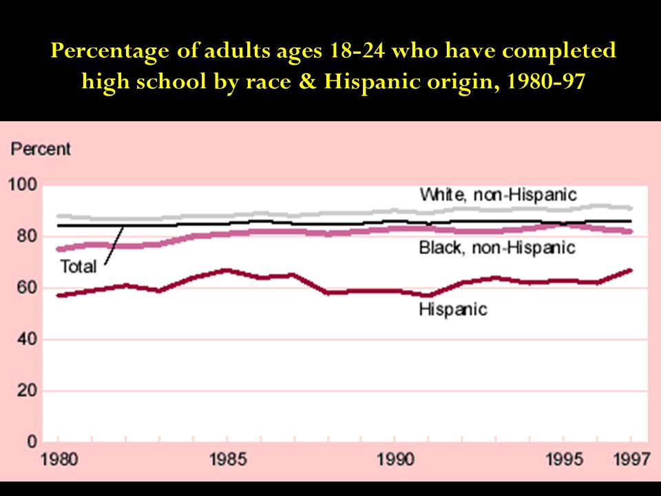Percentage of adults ages 18-24 who have completed high school by race & Hispanic origin, 1980-97