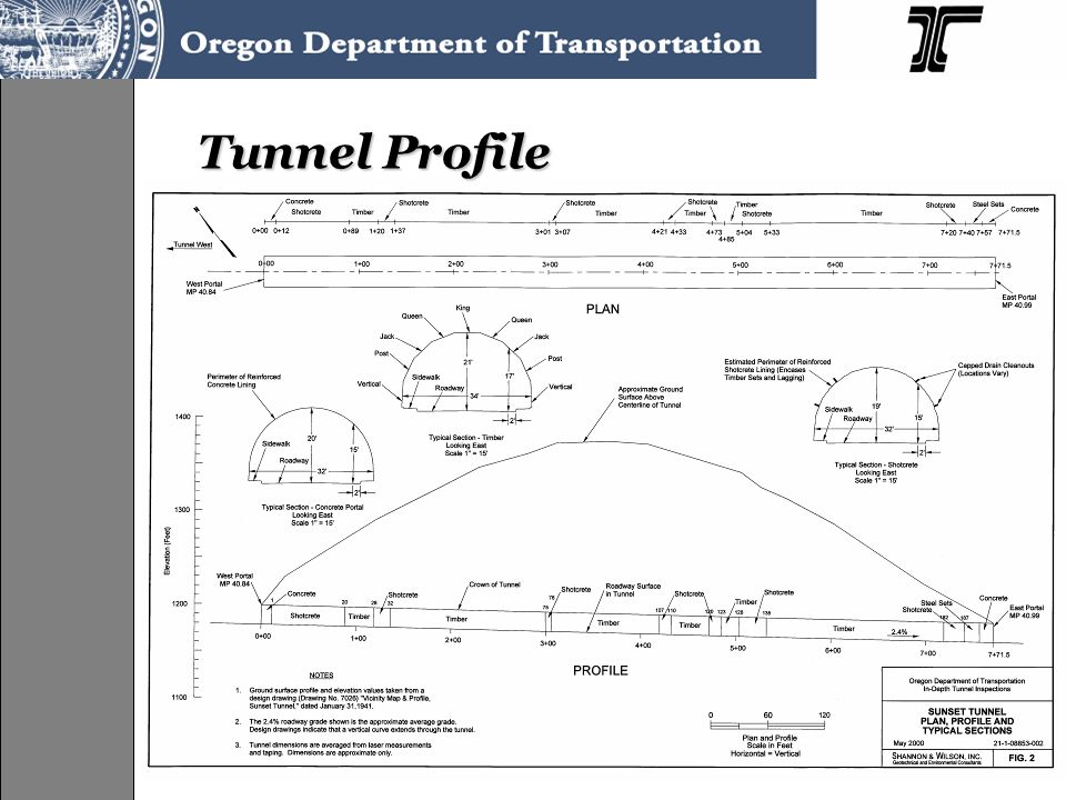Tunnel Profile