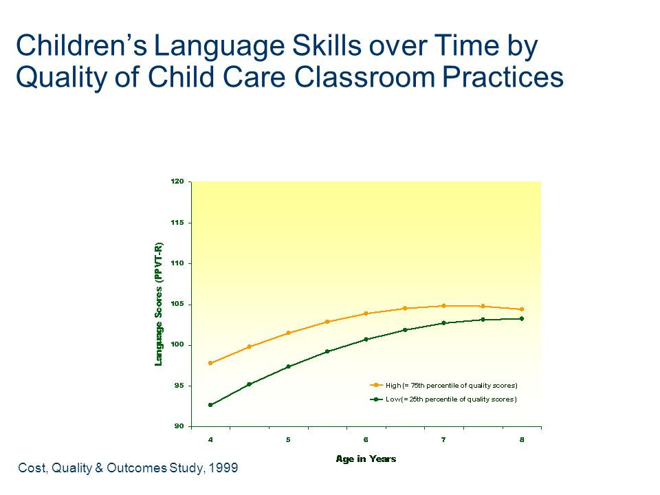 Children's Language Skills over Time by Quality of Child Care Classroom Practices