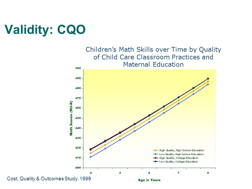 Validity: CQO Children's Math Skills over Time by Quality of Child Care Classroom Practices and Maternal Education.