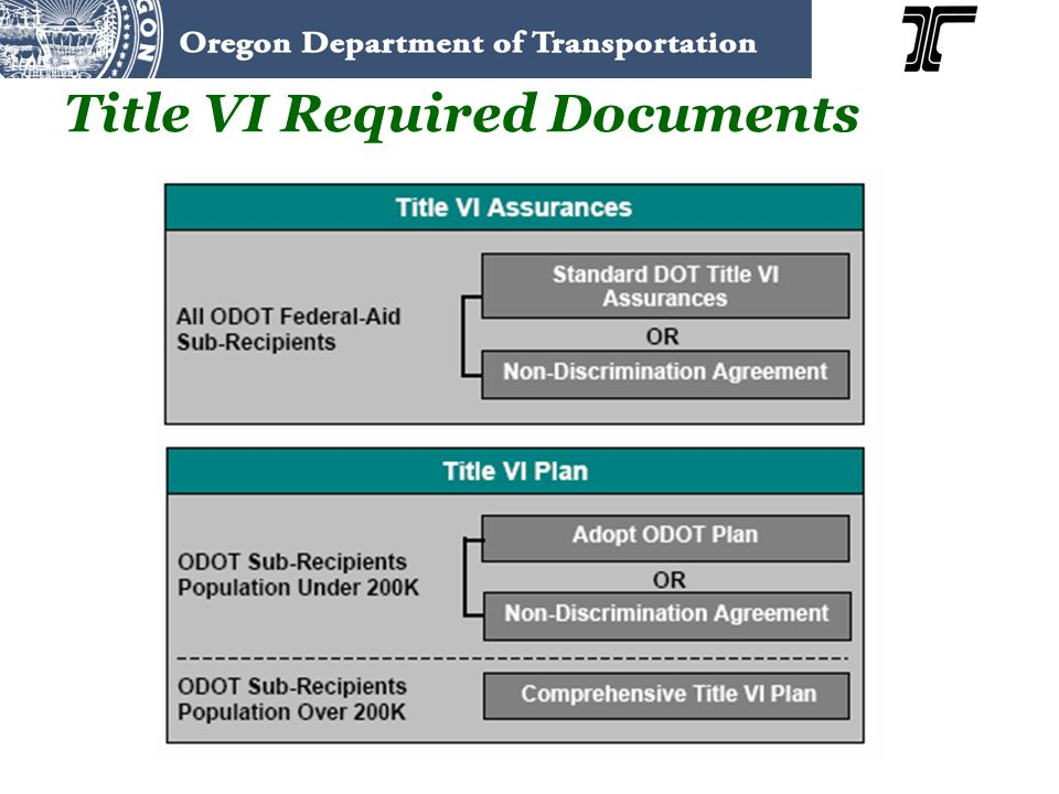 Title VI Required Documents