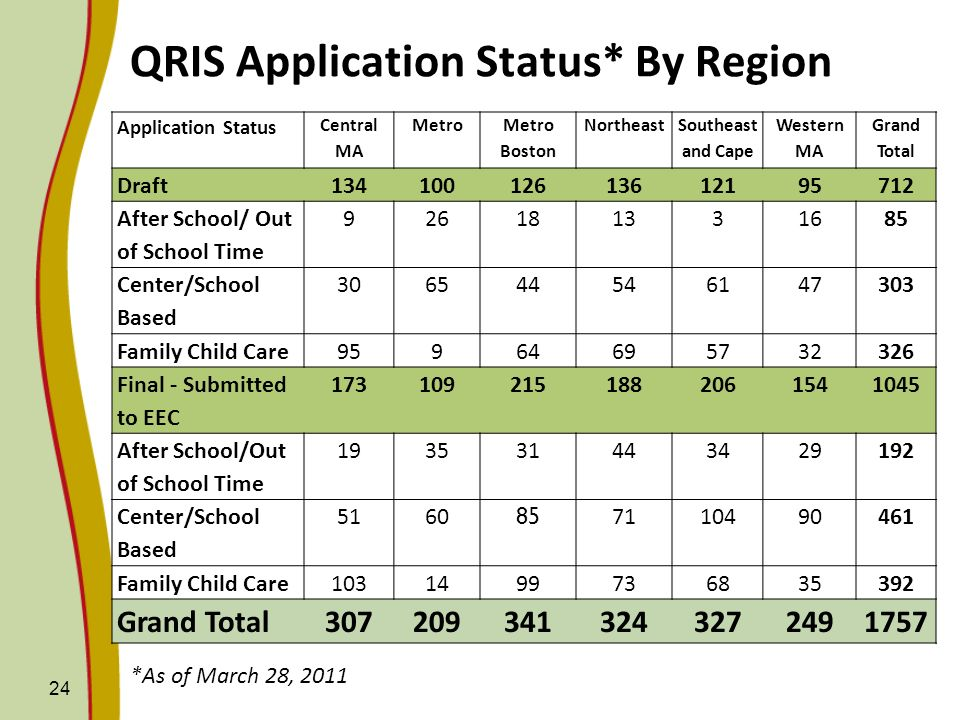 QRIS Application Status* By Region
