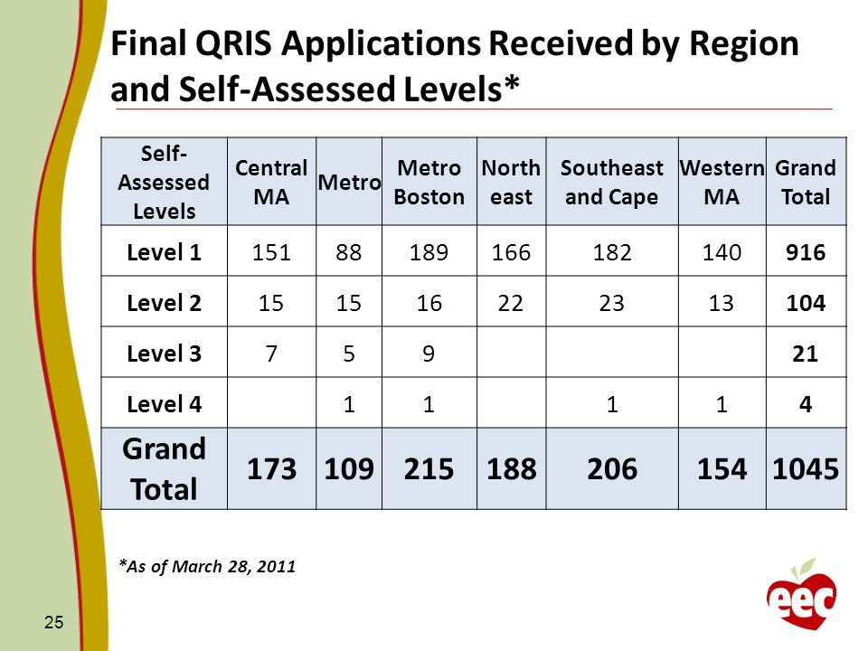Final QRIS Applications Received by Region and Self-Assessed Levels*