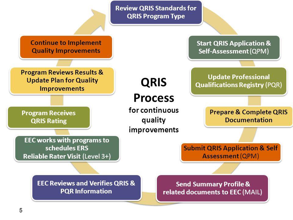 QRIS Process for continuous quality improvements