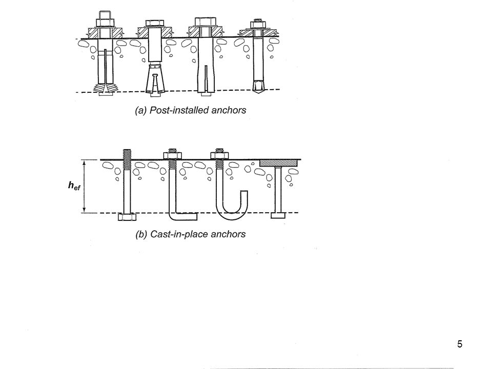 Mechanical Anchors