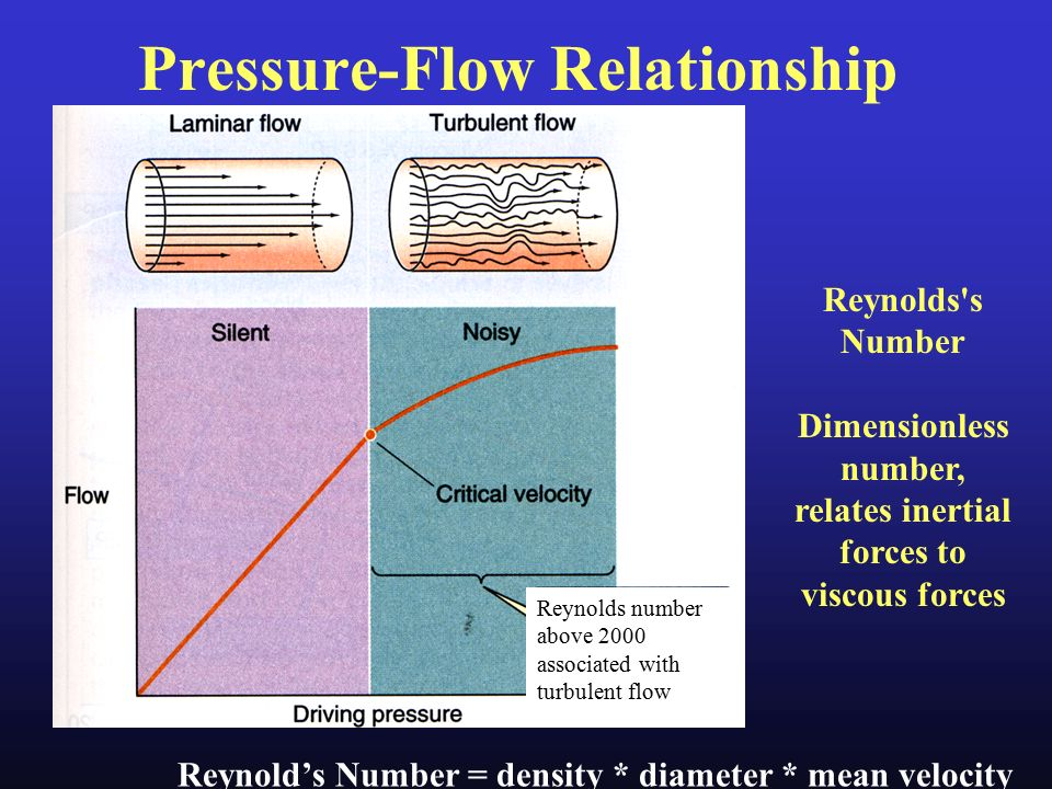 pressure and flow velocity relationship