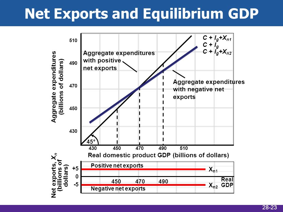 inflation and equilibrium gdp level If the equilibrium level of output is less than  the amount by which actual gross domestic product falls below  increases in the price level (inflation).
