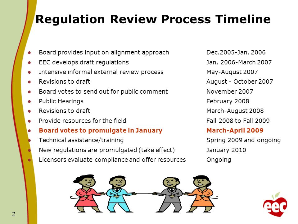 Regulation Review Process Timeline