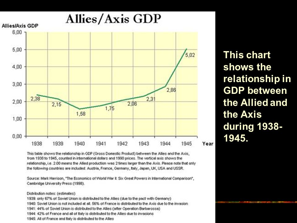 This chart shows the relationship in GDP between the Allied and the Axis during 1938-1945.