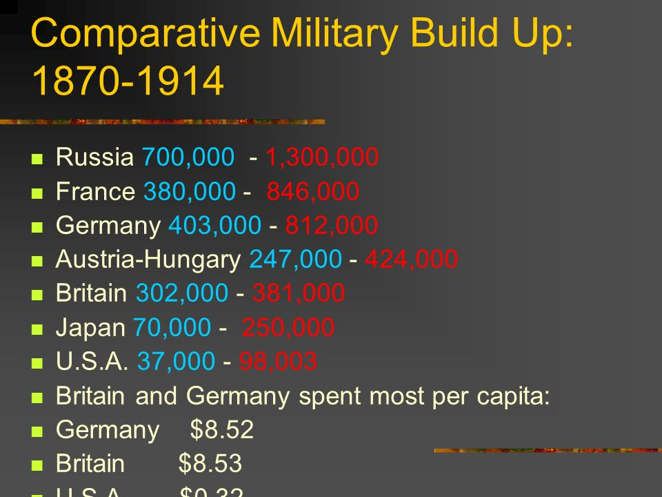 Comparative Military Build Up: 1870-1914