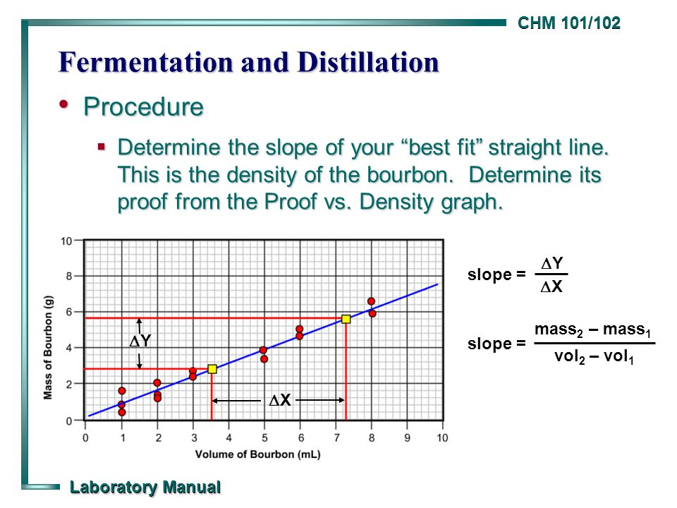 Fermentation And Distillation Ppt Video Online Download