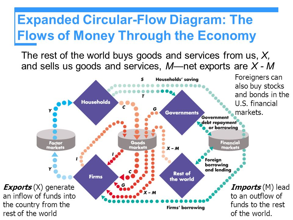 diagram of fund flows through financial system The other financial intermediaries include investment funds, money  this chart  compares the level of credit assets in the banking sector with.