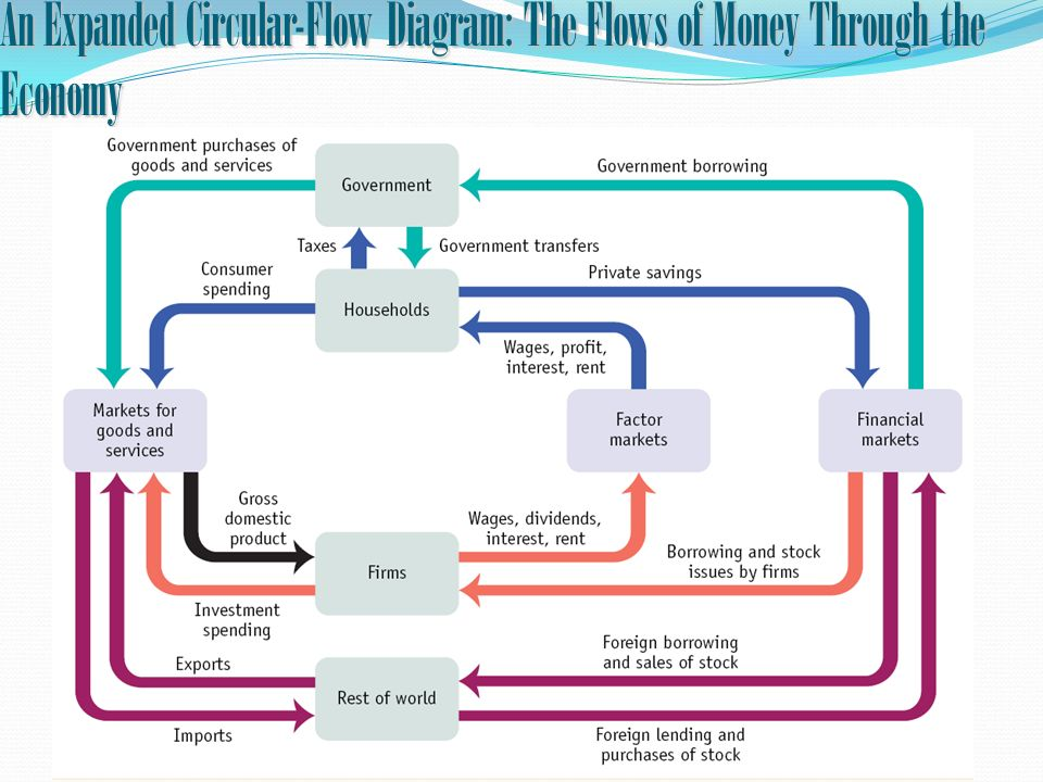 An Expanded Circular-Flow Diagram: The Flows of Money Through the Economy