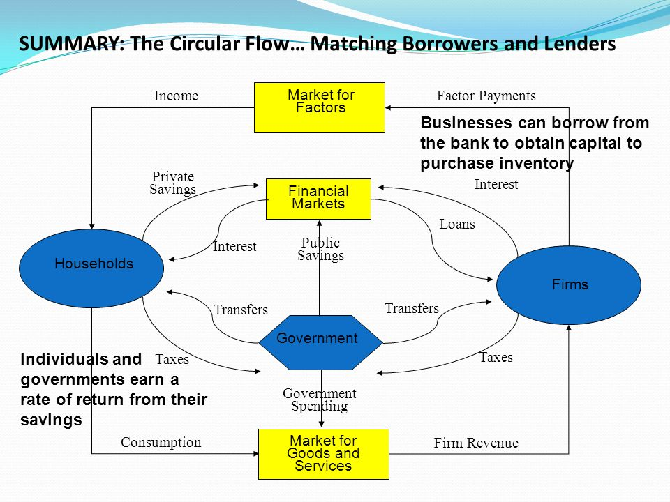 SUMMARY: The Circular Flow… Matching Borrowers and Lenders