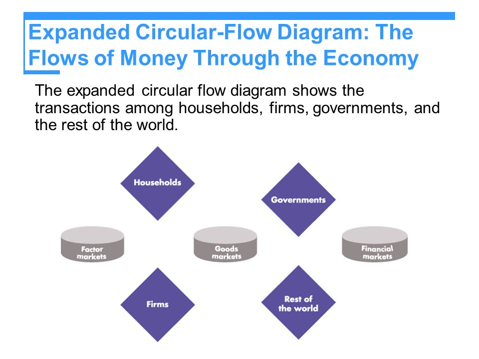 Expanded Circular-Flow Diagram: The Flows of Money Through the Economy