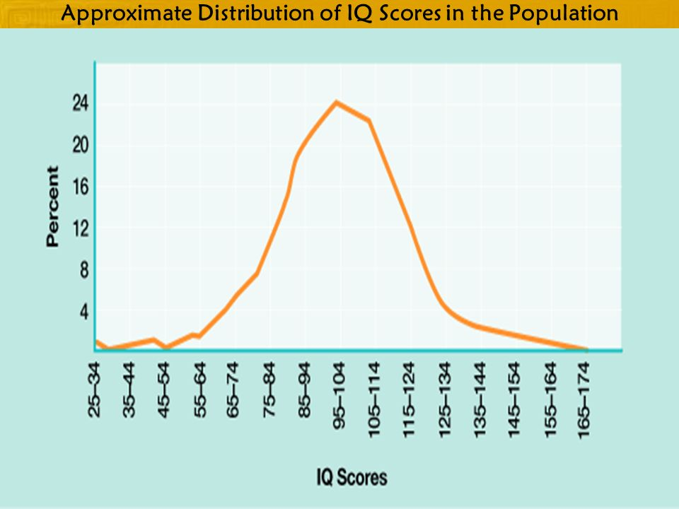 Approximate Distribution of IQ Scores in the Population