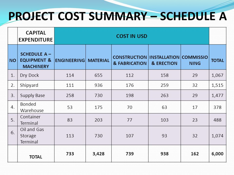 PROJECT COST SUMMARY – SCHEDULE A