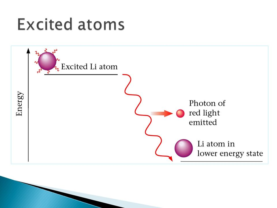 Excited atoms