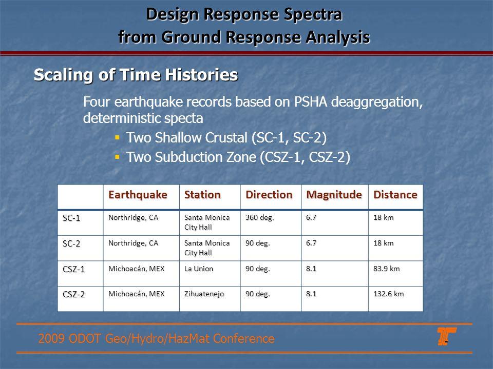 Design Response Spectra from Ground Response Analysis