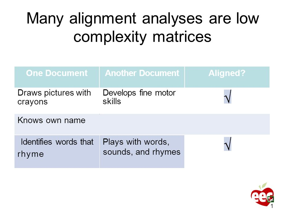 Many alignment analyses are low