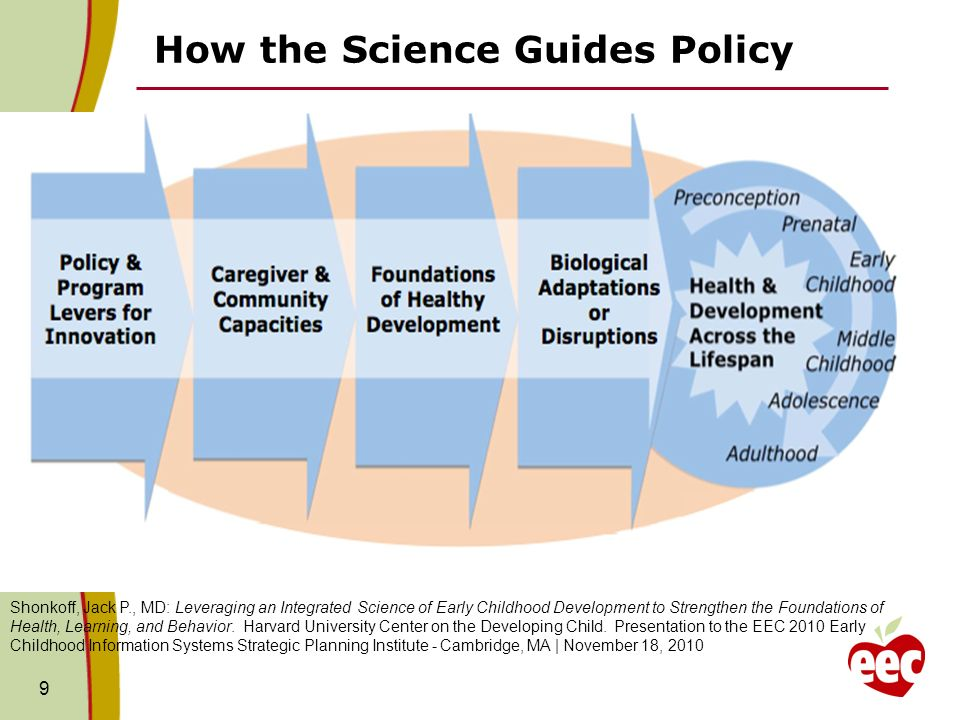 How the Science Guides Policy