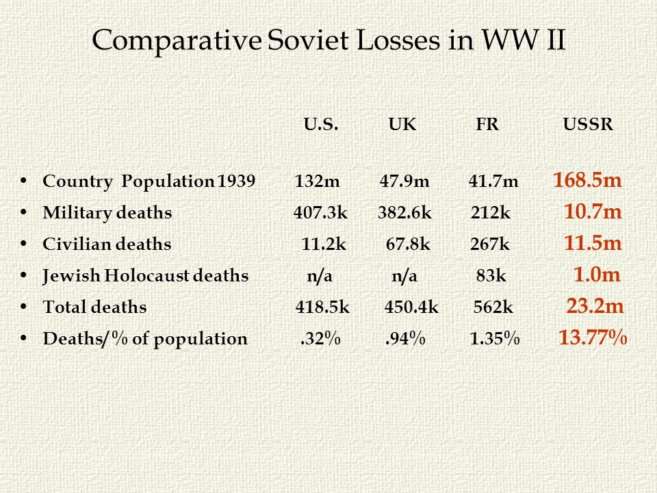Comparative Soviet Losses in WW II