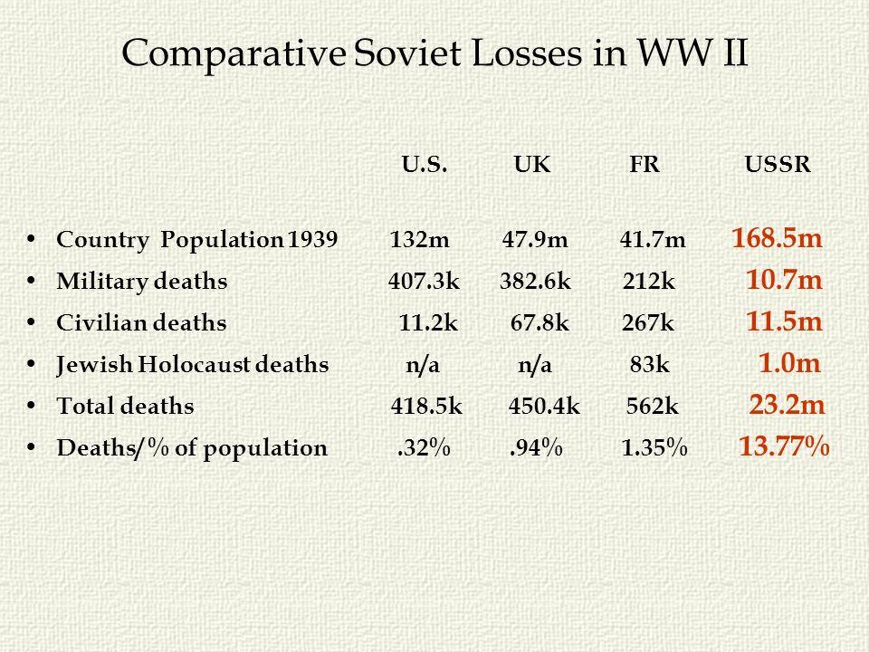 Comparative Soviet Losses in WW II