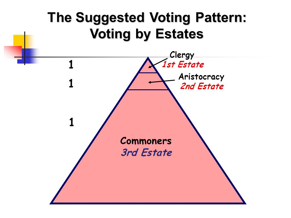 The Suggested Voting Pattern: Voting by Estates