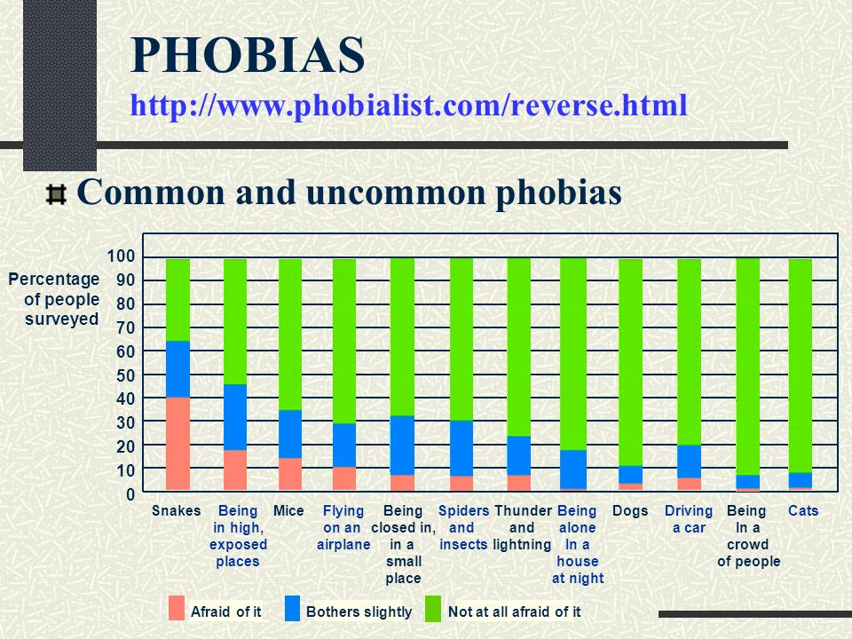 PHOBIAS http://www.phobialist.com/reverse.html