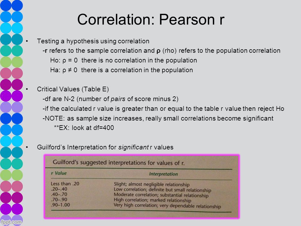 Hypothesis of association correlation ppt video online for Pearson r table interpretation