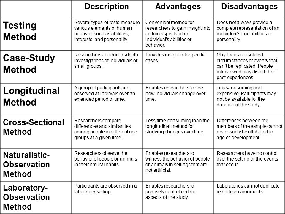 12 Case Study Method Advantages and Disadvantages