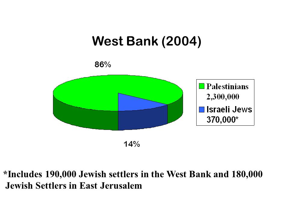 West Bank (2004) 86% 14% *Includes 190,000 Jewish settlers in the West Bank and 180,000.