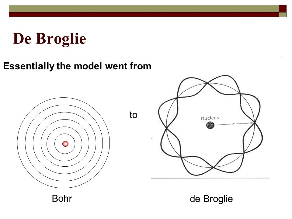 De Broglie Essentially the model went from de Broglie Bohr to