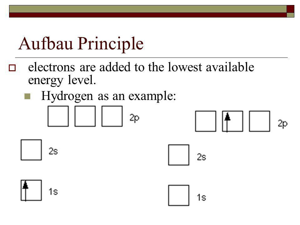 Aufbau Principle electrons are added to the lowest available energy level. Hydrogen as an example: