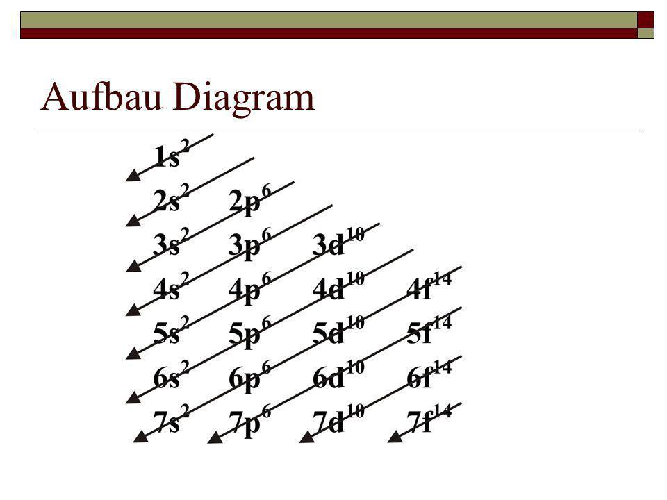 Aufbau Diagram