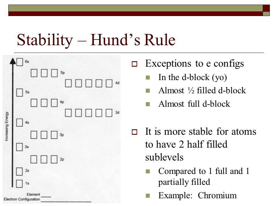 Stability – Hund's Rule