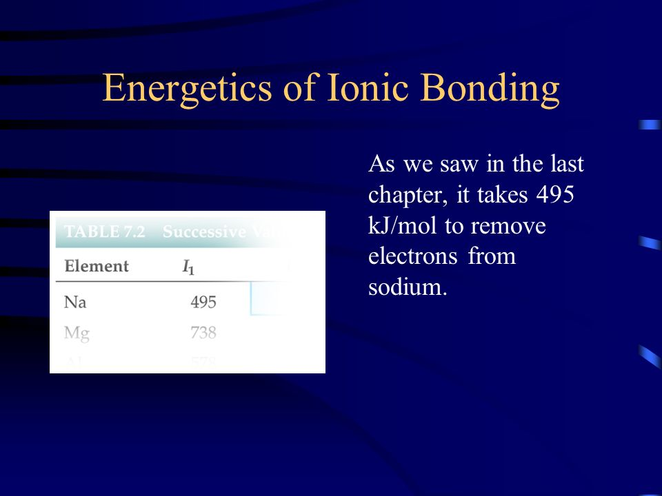 Energetics of Ionic Bonding