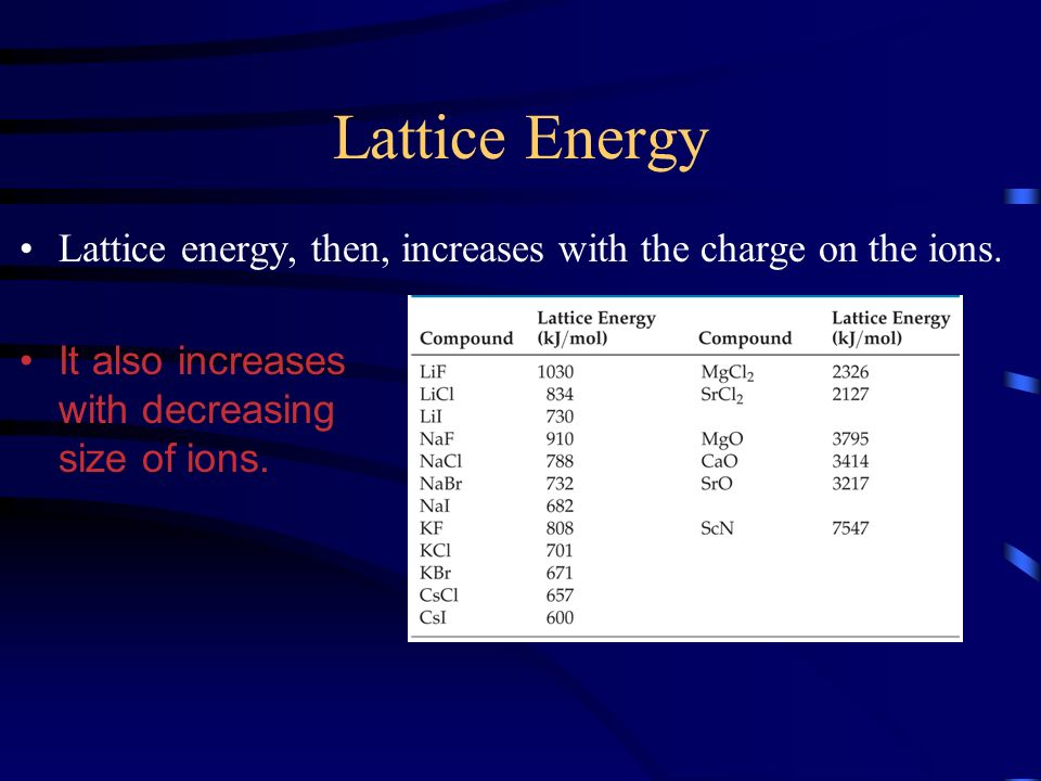 Lattice Energy Lattice energy, then, increases with the charge on the ions.