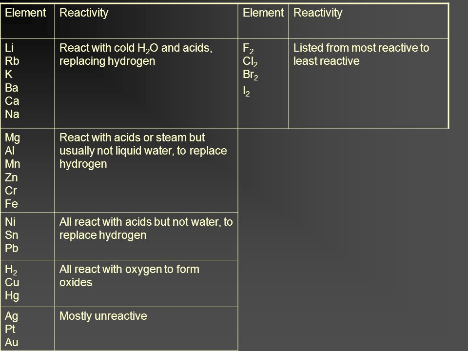 Element Reactivity. Li Rb K Ba Ca Na. React with cold H2O and acids, replacing hydrogen. F2 Cl2 Br2.