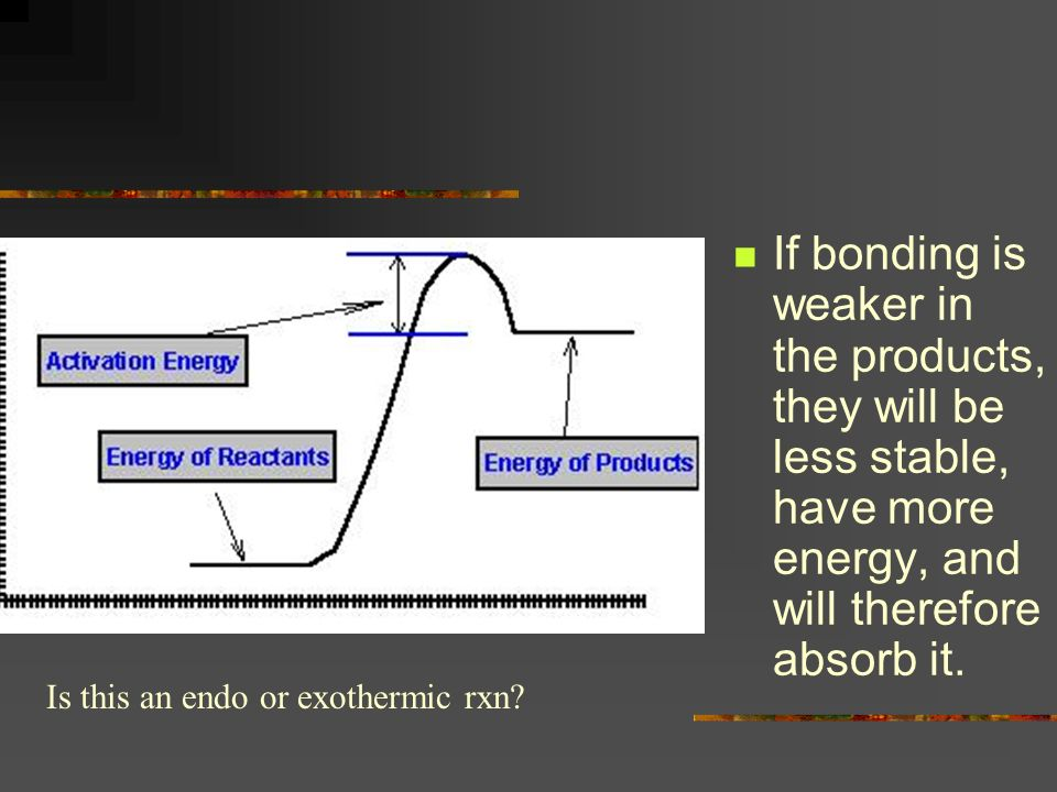 If bonding is weaker in the products, they will be less stable, have more energy, and will therefore absorb it.